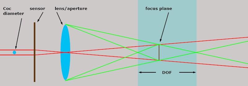 dof01.jpg