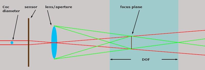 dof02.jpg