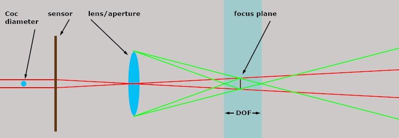 dof03.jpg