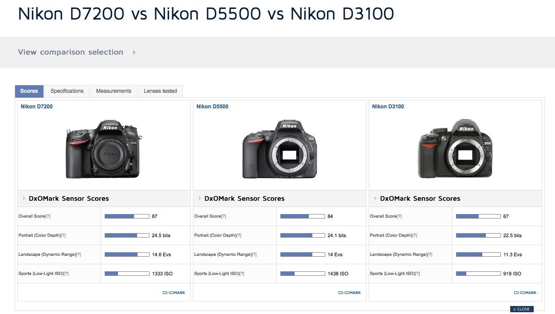 DxO Mark D7200 v D5500 v D3100.jpg