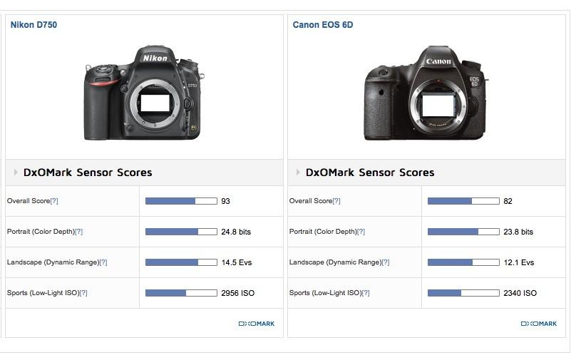 DXOMARK D750 vs 6D.jpg