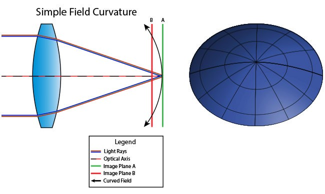 Field-Curvature.jpg