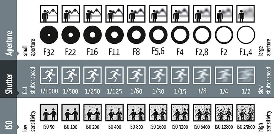 photography-shutter-speed-aperture-iso-cheat-sheet-chart-fotoblog-hamburg-daniel-peters-11.jpg