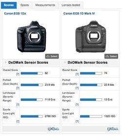 $EOS 1DX vs 1D mark IV DxO Mark.jpg